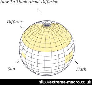 macro diffusion